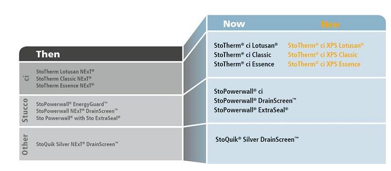 STO Name chart