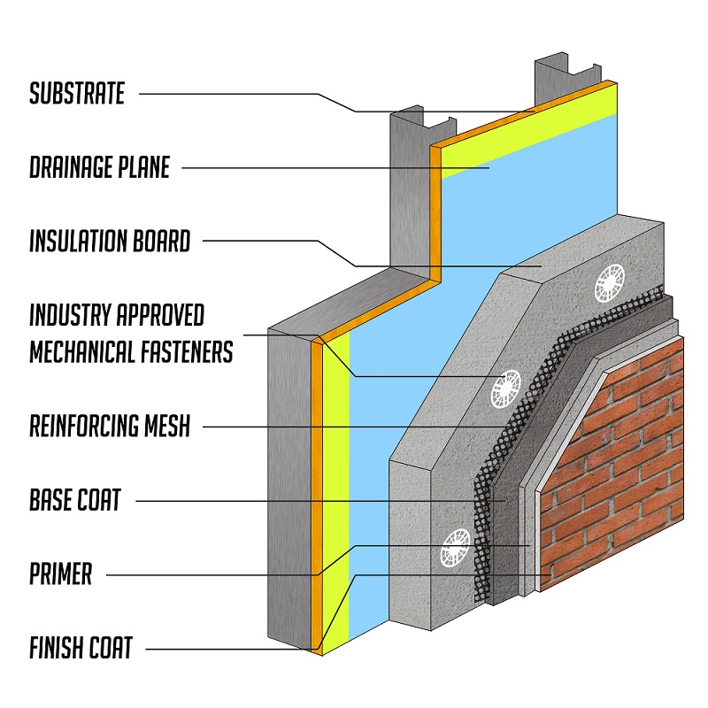 Guest Post The Evolution Of Eifs From Full Scale Fire Tests To Mechanical Fasteners Eima