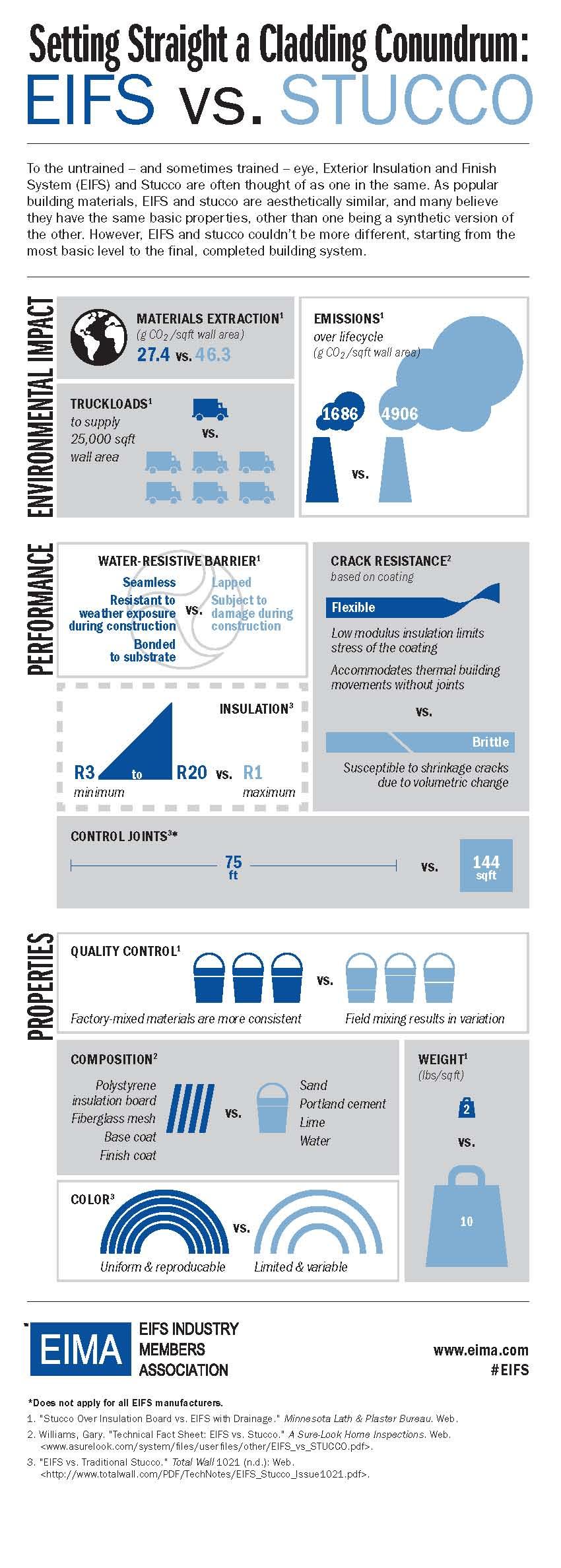 EIFS vs Stucco Infographic Jpeg